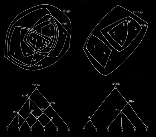 "Diagrams used by Alexander in ""A city is not a tree"" to explain the Semi-lattice concept"